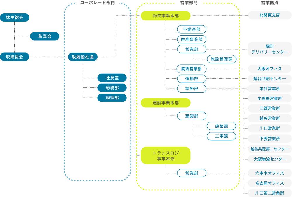 拓洋の組織図